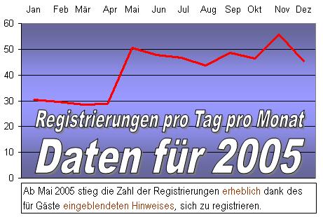 Registrierungen pro Tag pro Monat auf phpBB für 2005